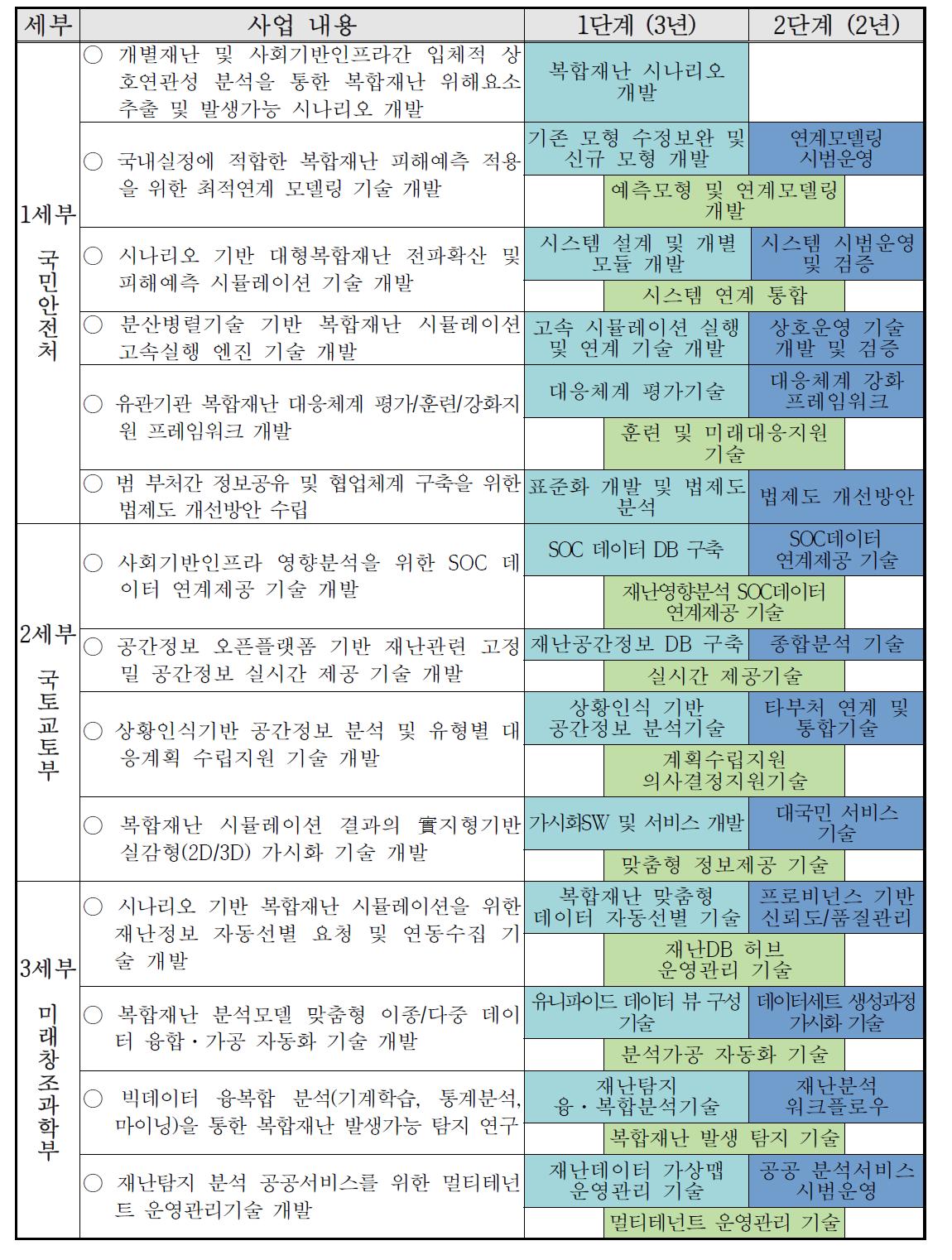 부처역할별 주요사업내용 및 단계별 추진방안(3+2 전략)