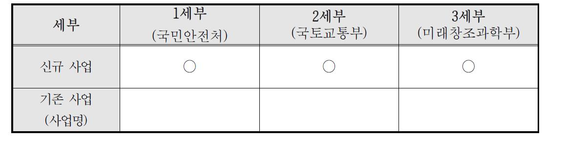 각 부처별 예산 재원 확보 방안