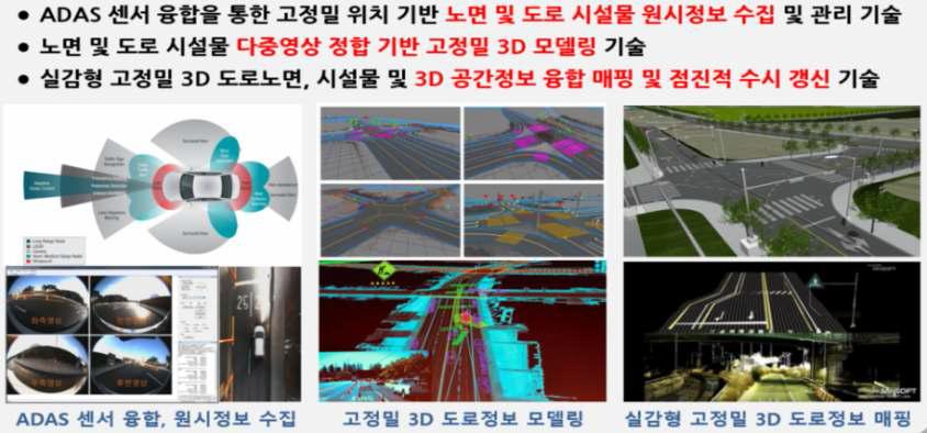 고정밀 3D 공간정보 모델링, 매핑 및 갱신 기술 개념도