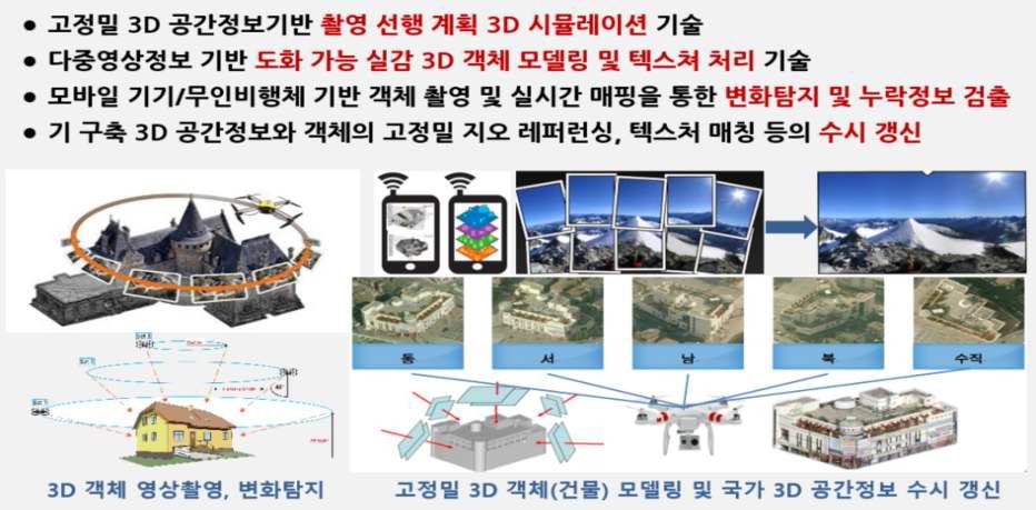 고정밀 3D 공간정보 모델링 및 수시 갱신 기술 개념도