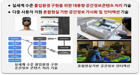 고정밀 3D 공간정보 실감가시화 및 인터랙션 기술 개념도