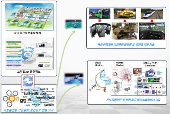 고정밀 3D 공간정보 기반 가상훈련 시스템 개발 연관도