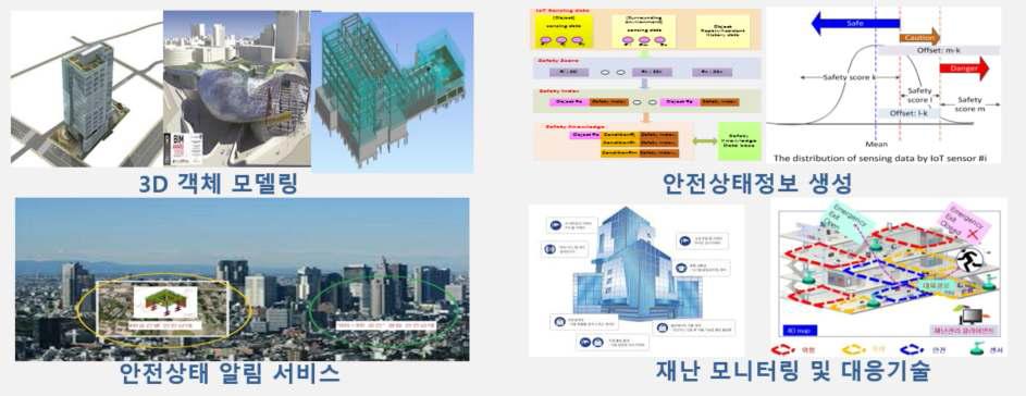 3D 공간정보 기반 안전지도 구축 및 모니터링 기술 개념도