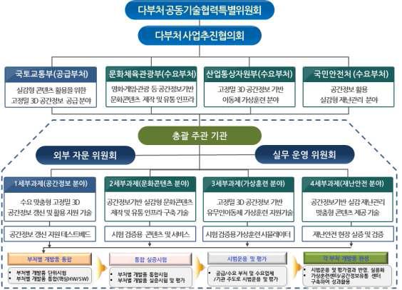 사업 추진 체계