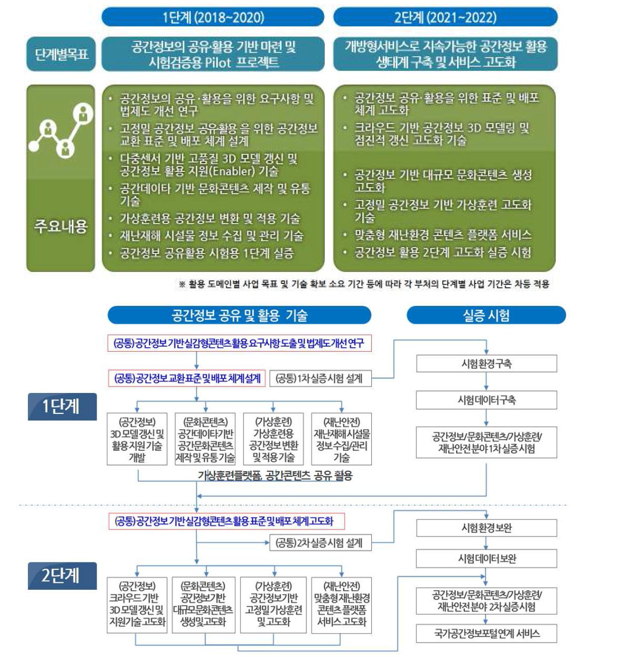 단계별 사업 추진 내용 및 계획
