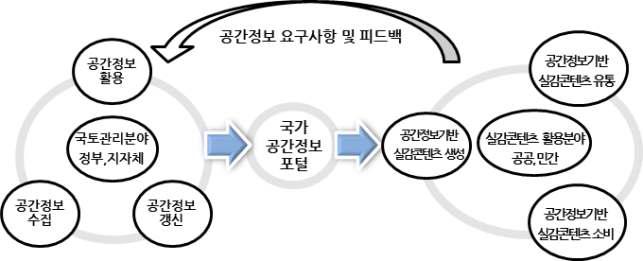 지속적인 국가공간정보의 실감형콘텐츠 분야 활용 체계