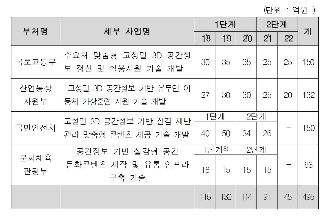 부처별 연차별 소요예산