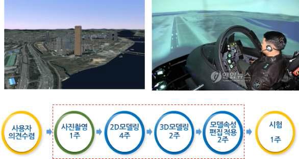 가상비행 훈련시스템 및 가상비행훈련 콘텐츠 구축 절차