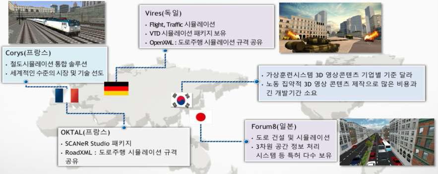 세계 가상훈련용 시뮬레이터 개발 동향