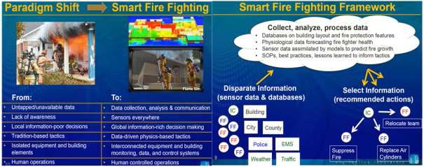 Smart Firefighting 프로젝트 개요