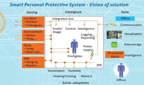 Smart Person Protective System 개요