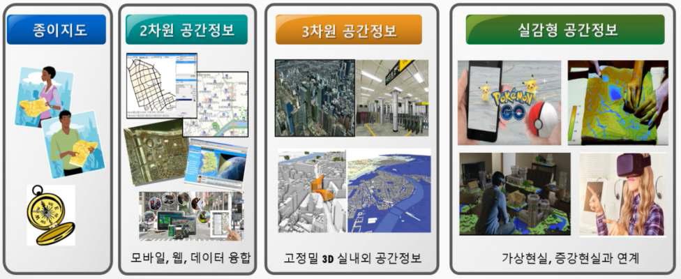 공간정보 콘텐츠 환경 변화