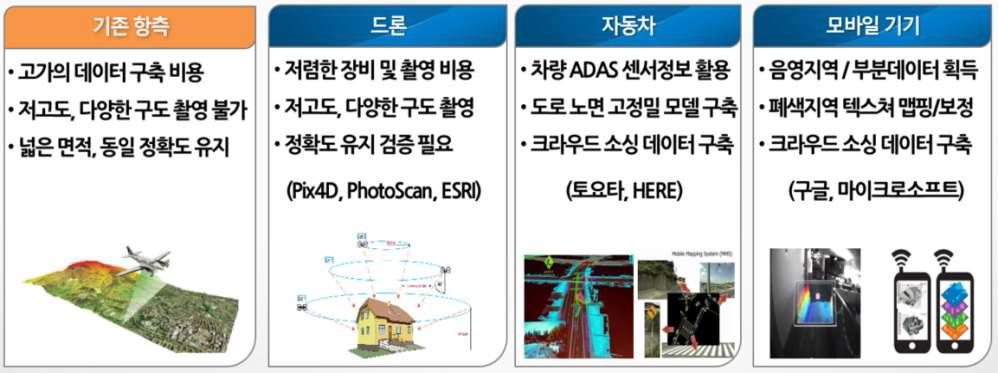 도메인별 3D 모델링 및 매핑 기술