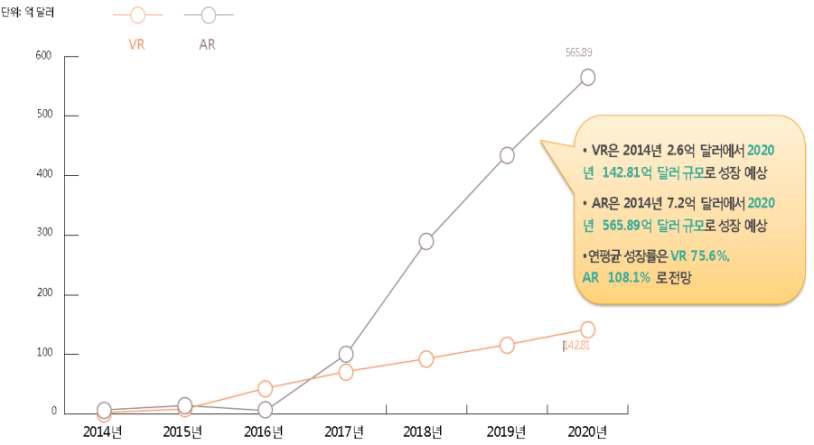 국내외 시장 규모 및 전망