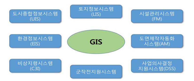 GIS 활용 분야