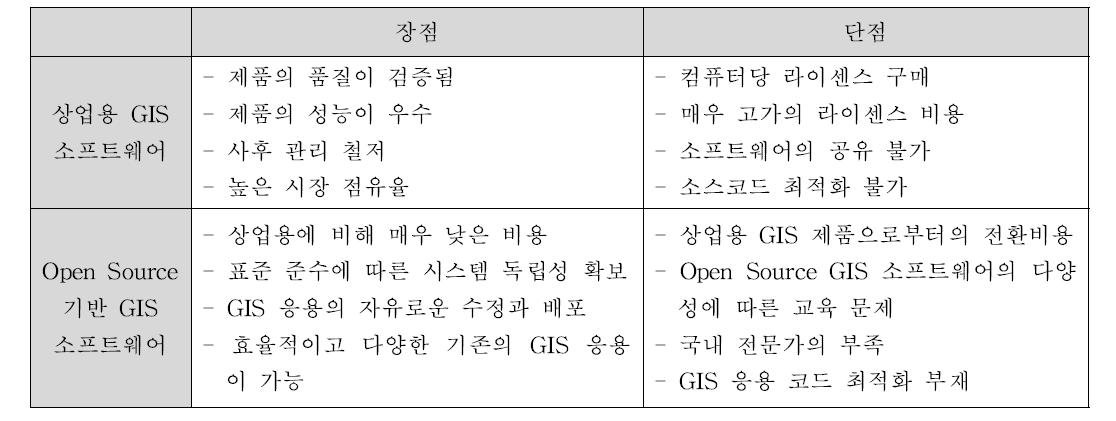 상업용 GIS와 Open Source GIS의 장단점 비교