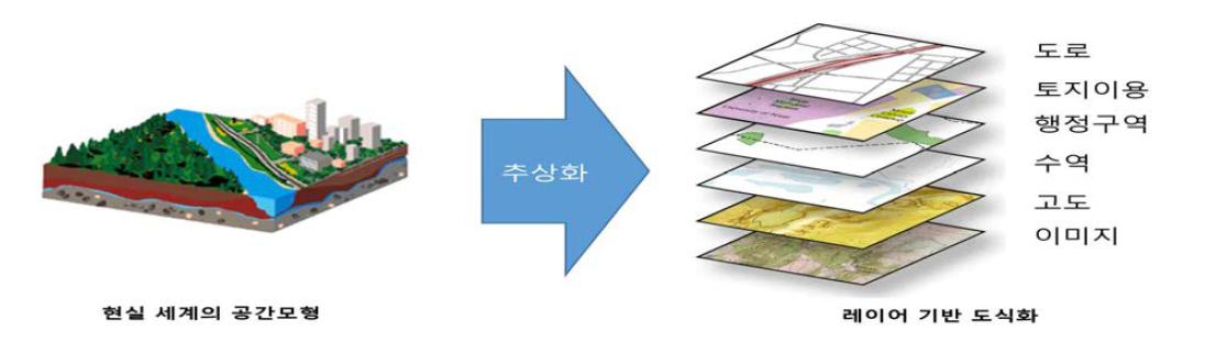 현실 세계 공간의 단순화를 통한 GIS에서의 표현 방식