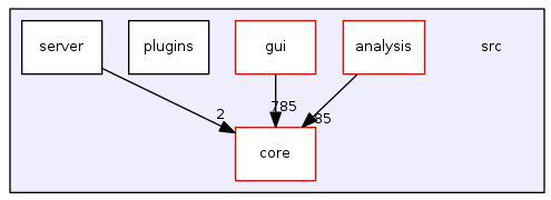 QGIS 전체 소스코드 구성