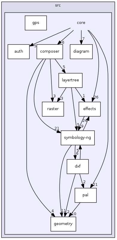 QGIS의 core 모듈의 inheritance diagram