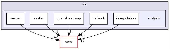 QGIS의 분석 모듈의 inheritance diagram