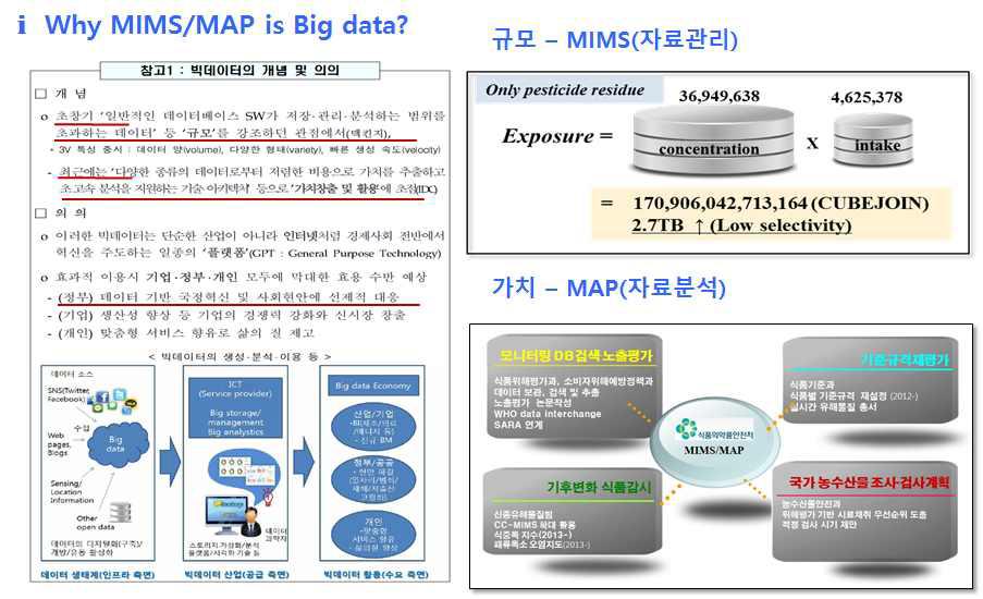 빅데이터의 개념 및 MIMS/MAP