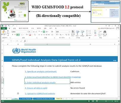 WHO GEMS/FOOD 2.2 protocol 적용