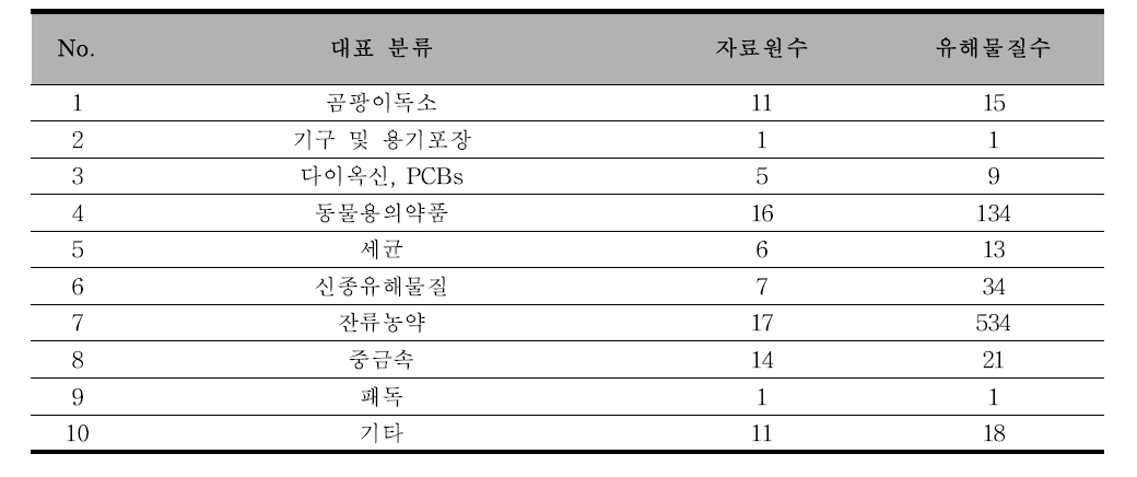 대표 분류별 통합분석