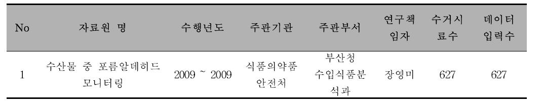 [기구 및 용기포장] 자료원 정보