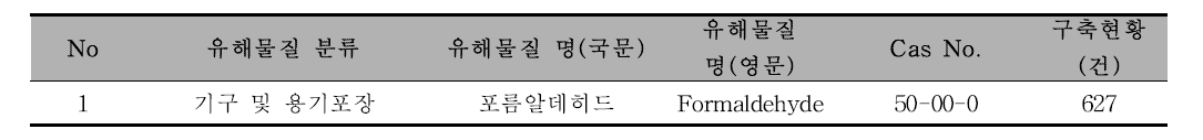 [기구 및 용기포장] 유해물질 종류