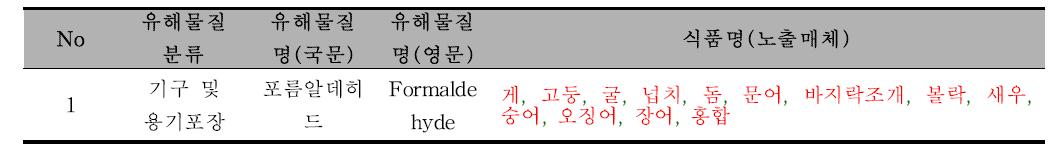 [기구 및 용기포장] 유해물질 노출매체