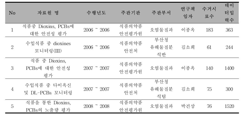 [다이옥신, PCBs] 자료원 정보