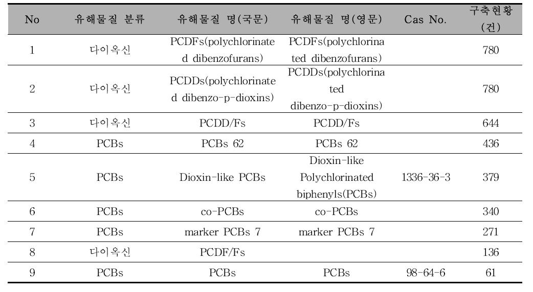 [다이옥신, PCBs] 유해물질 종류