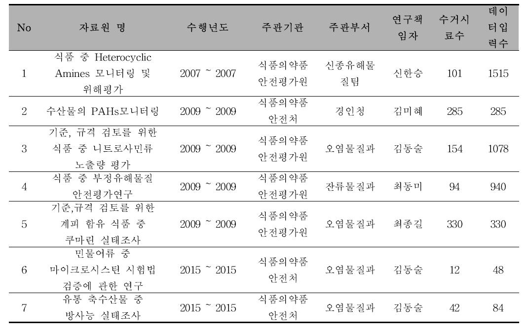 [신종유해물질] 자료원 정보
