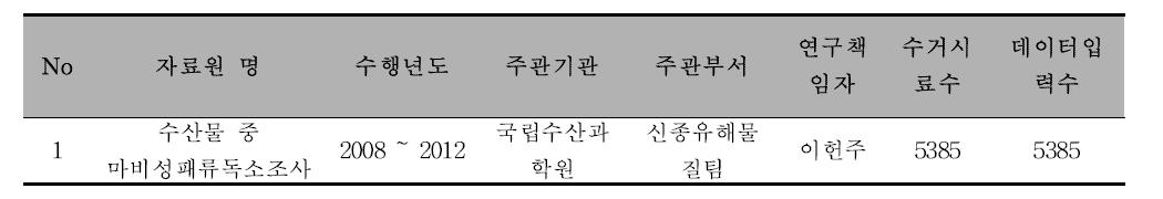 [페독] 자료원 정보