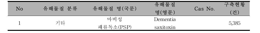 [페독] 유해물질 종류
