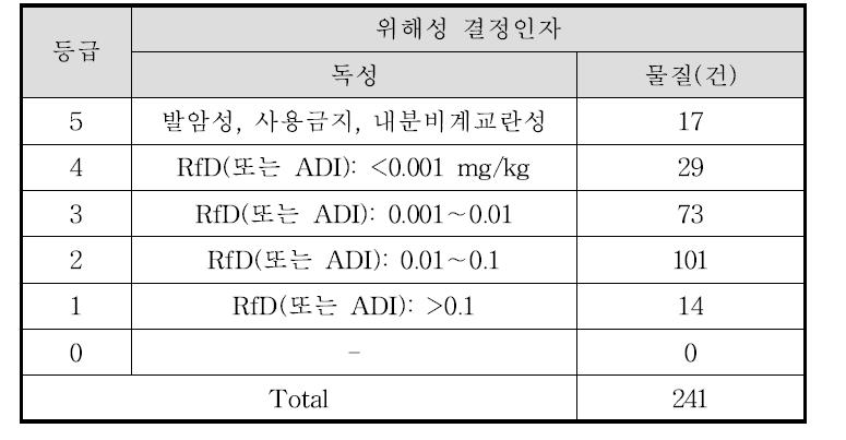 조사한 위해물질의 ADI의 위해성 결정인자 등급 분포