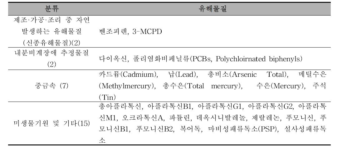 MIMS/MAP 내 기준·규격이 설정되어 있는 유해물질(총 26건)