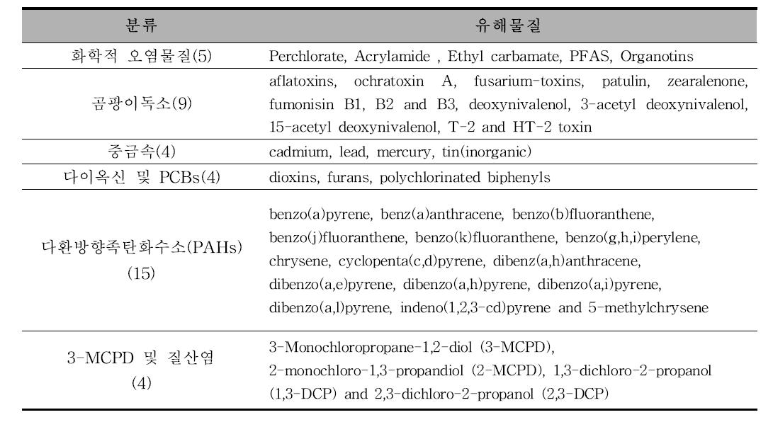 EFSA에서 기준·규격이 설정되어 있는 유해물질 (총 41건)