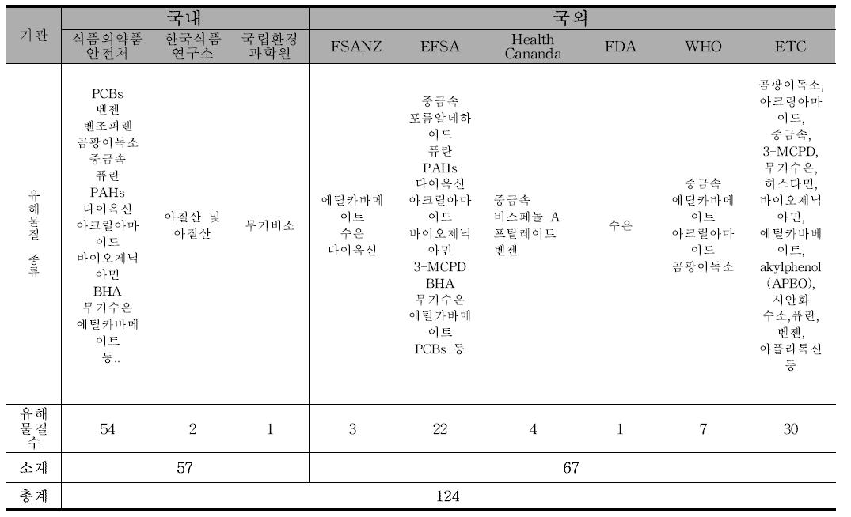국내·외 기관별 위해평가 건수(유해물질별)