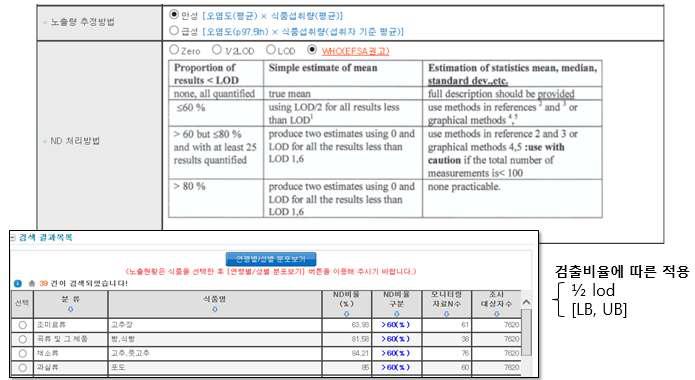 제외국(WHO,,EFSA) LOD 결정 모델 적용 결과 화면