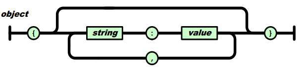 JSON을 이용한 Object의 표현