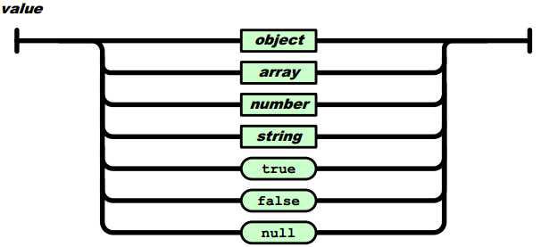 JSON으로 중첩된 값의 집합 표현 방식