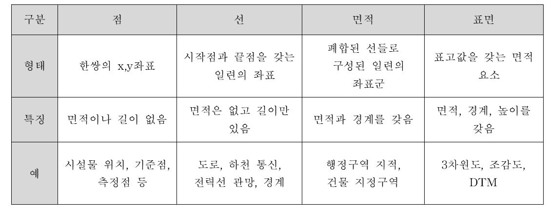 도형정보의 특징 및 예시
