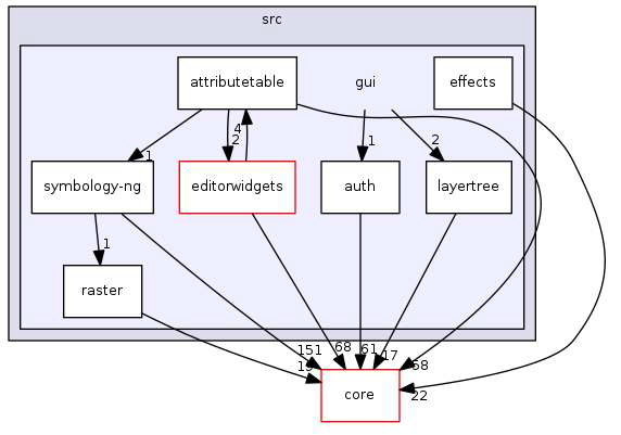QGIS의 GUI 모듈의 inheritance diagram