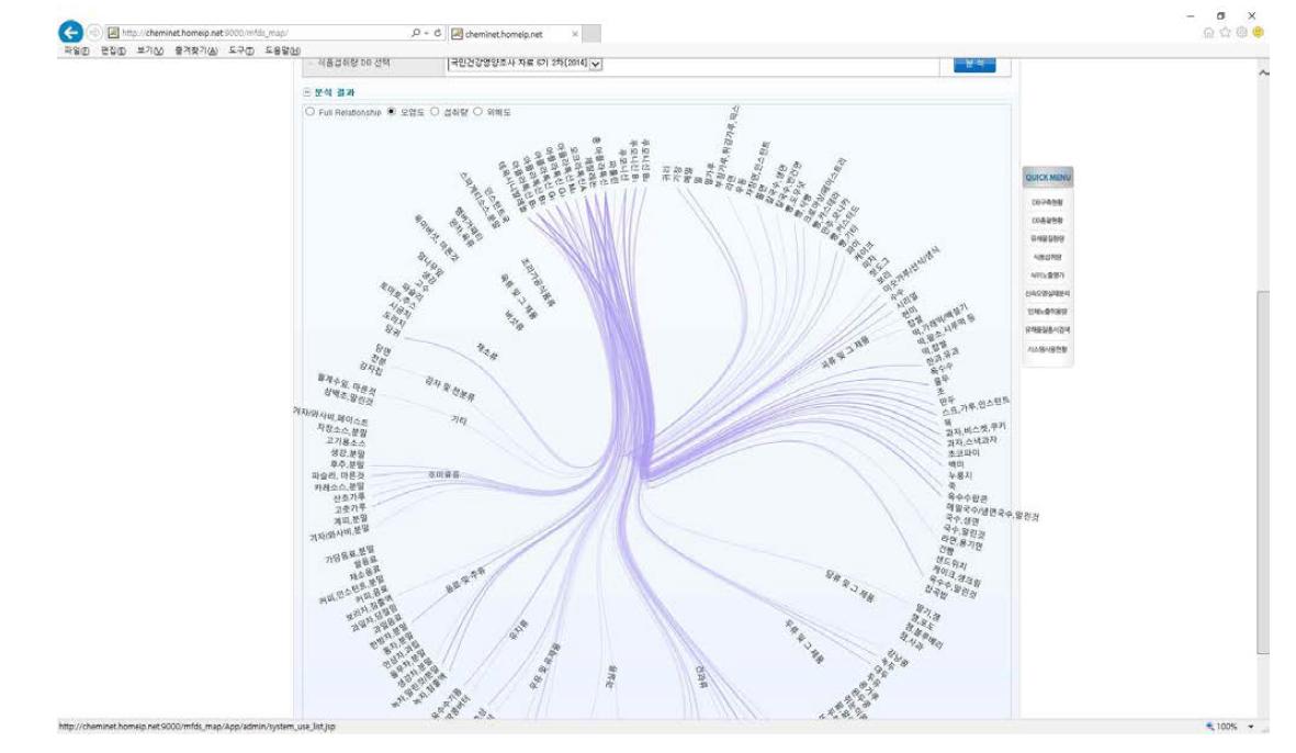 표준위해평가시스템 상의 SNA 분석 결과(오염도)