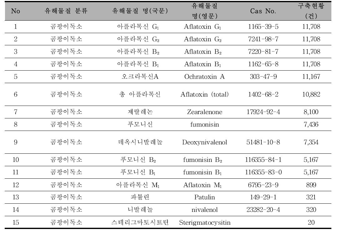 [곰팡이독소] 유해물질 종류