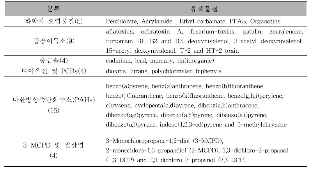 EFSA에서 기준·규격이 설정되어 있는 유해물질(총 41건)