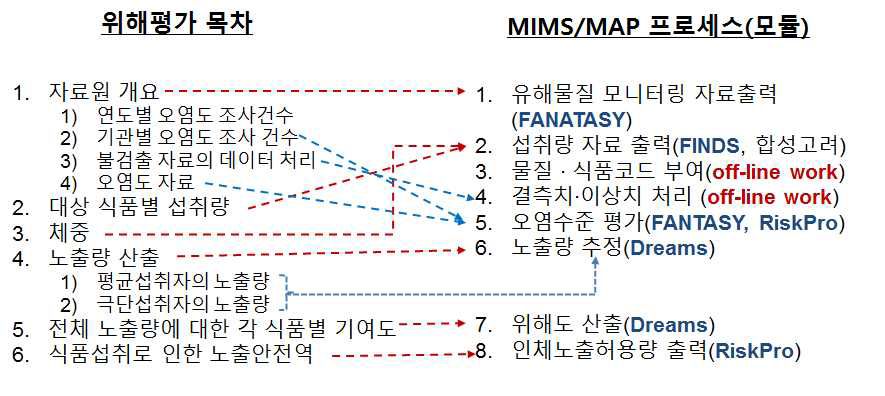 위해평가에 따른 MIMS/MAP 프로세스