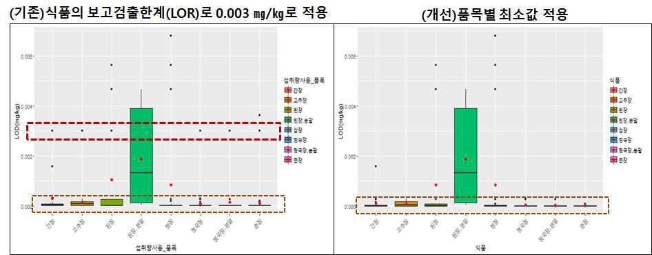 LOD 결측치(Missing value) 처리 모델 제안 과정의 예시