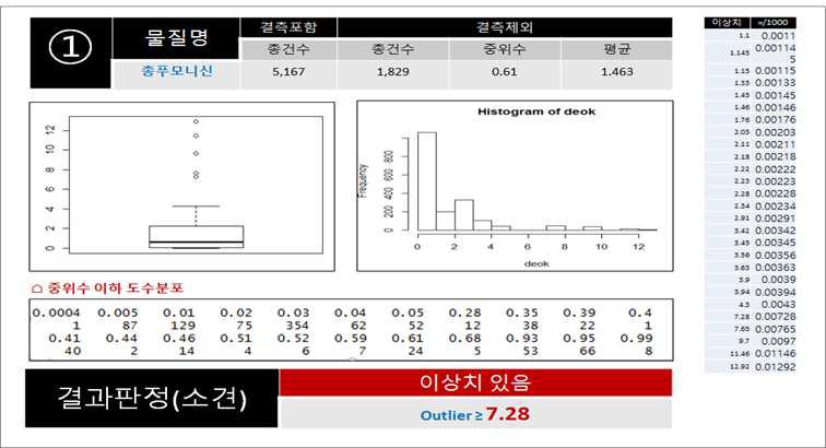 이상치(Outlier) 검토 보고서